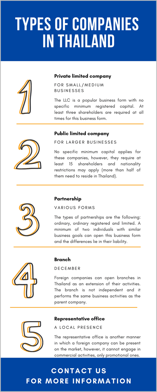 Types of Companies in Thailand