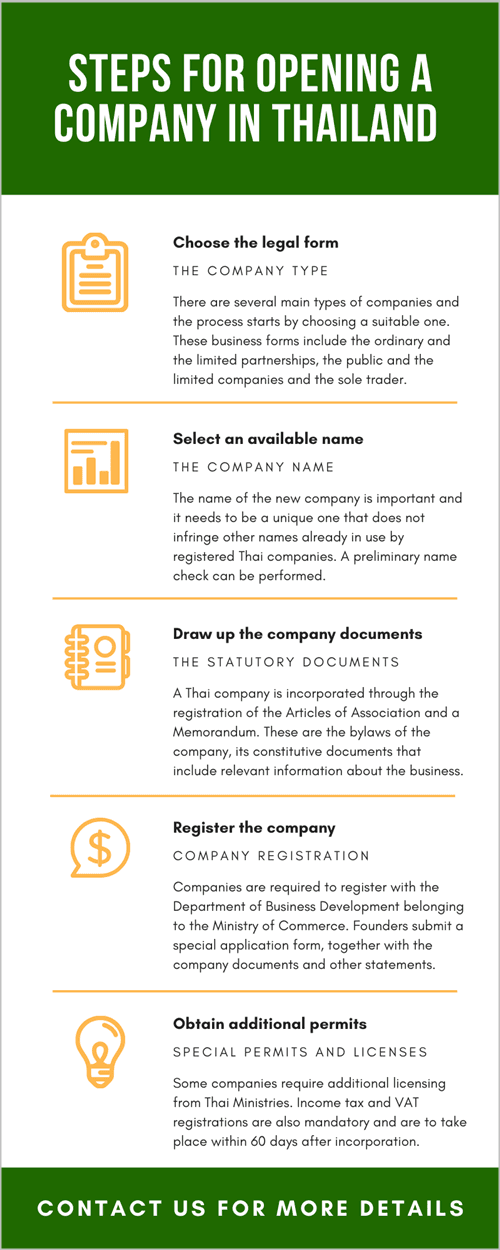 Steps for opening a company in Thailand